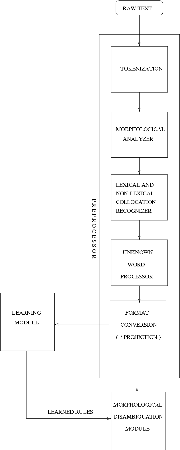 Figure 2 for Using Multiple Sources of Information for Constraint-Based Morphological Disambiguation