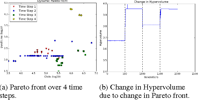 Figure 4 for Online Article Ranking as a Constrained, Dynamic, Multi-Objective Optimization Problem