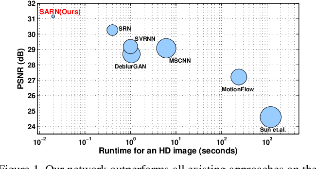 Figure 1 for Spatially-Adaptive Residual Networks for Efficient Image and Video Deblurring