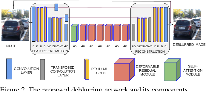 Figure 3 for Spatially-Adaptive Residual Networks for Efficient Image and Video Deblurring