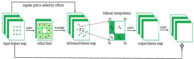 Figure 4 for Spatially-Adaptive Residual Networks for Efficient Image and Video Deblurring