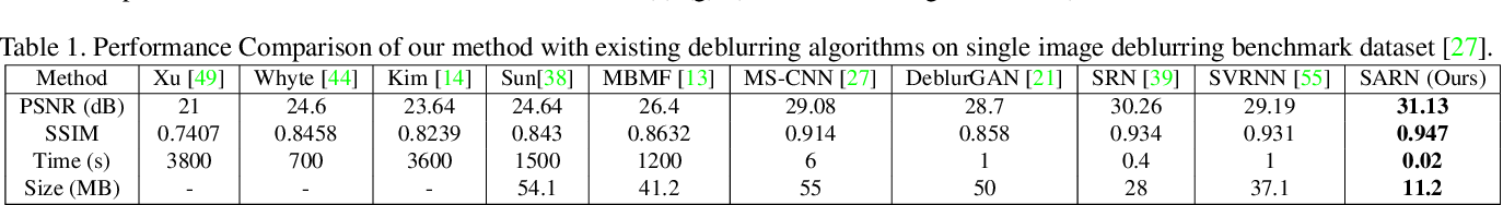 Figure 2 for Spatially-Adaptive Residual Networks for Efficient Image and Video Deblurring