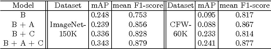 Figure 2 for Dual Purpose Hashing