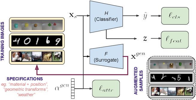 Figure 1 for Attribute-Guided Adversarial Training for Robustness to Natural Perturbations