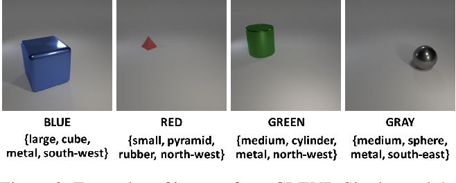 Figure 3 for Attribute-Guided Adversarial Training for Robustness to Natural Perturbations