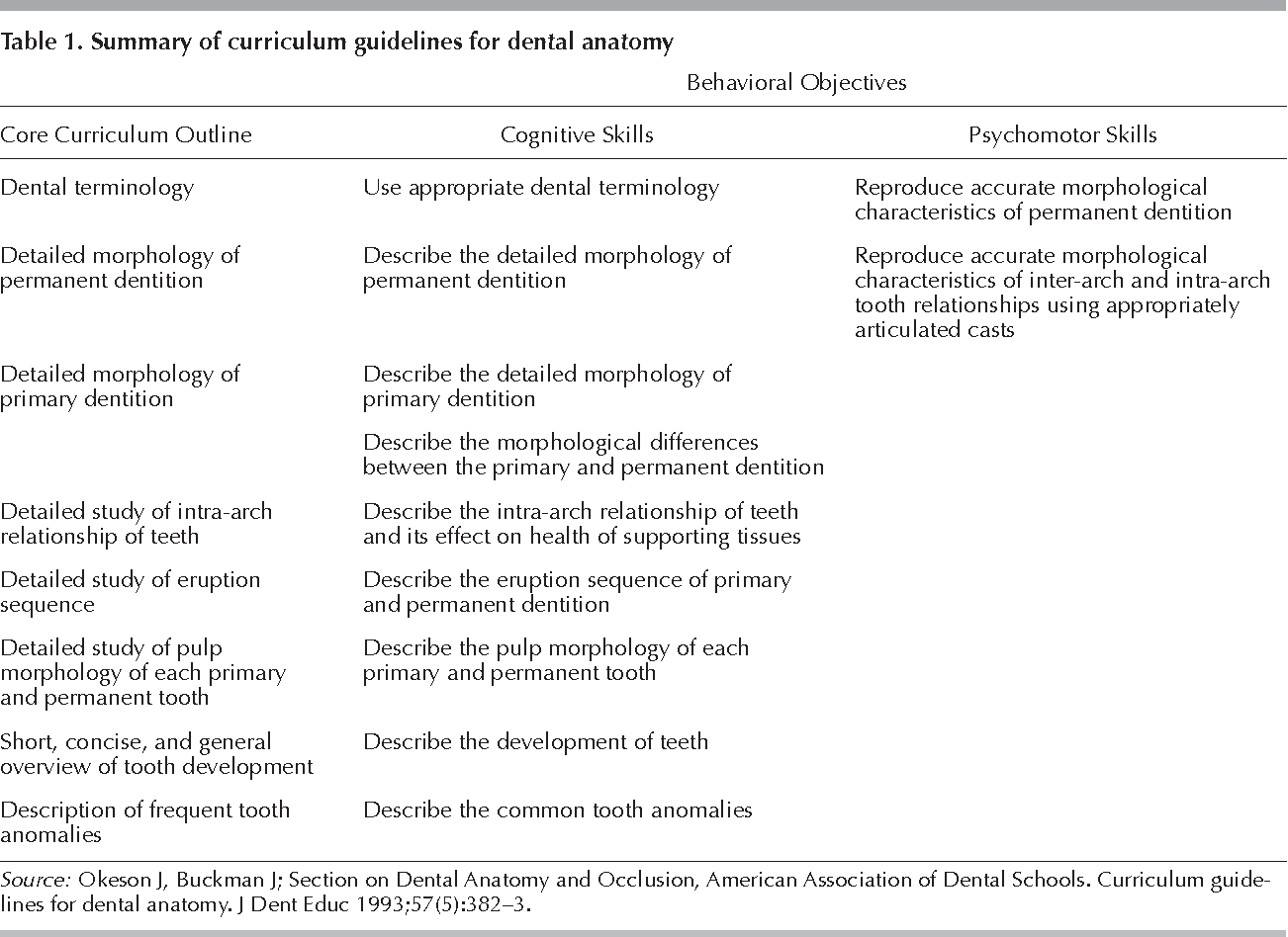 Teaching Clinically Relevant Dental Anatomy In The Dental Curriculum