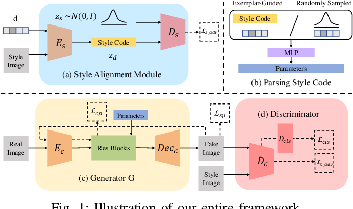 Figure 1 for Distribution Aligned Multimodal and Multi-Domain Image Stylization