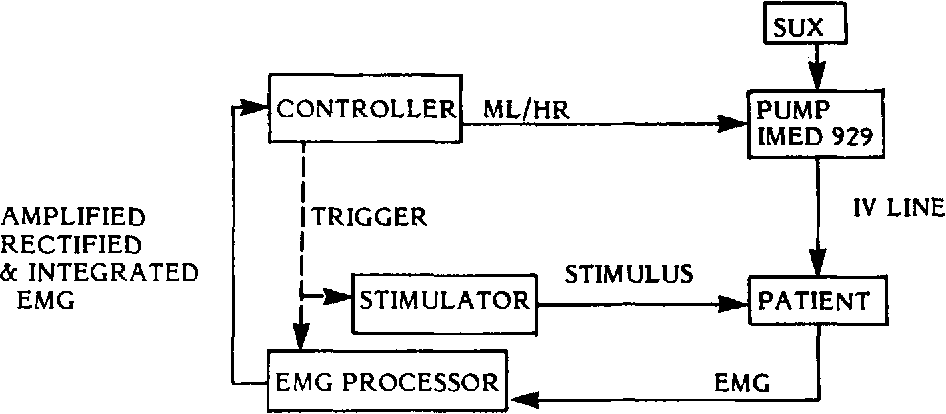 Figure 1 from a microcomputer based controller for neuromuscular block diagram showing components of the neuromuscular block control system the controller ccuart Gallery