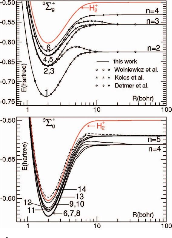 Energy And Density Analysis Of The H2 Molecule From The United Atom