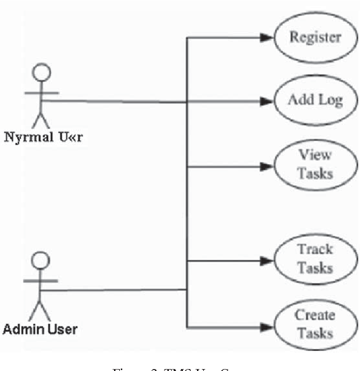 Figure 2 from Performance Prediction of Web Based