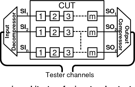 Figure 1 A generic architecture for input and output compression.