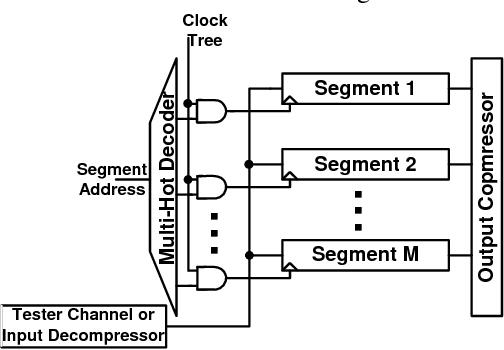 Figure 3 Segmented Addressable Scan (SAS)