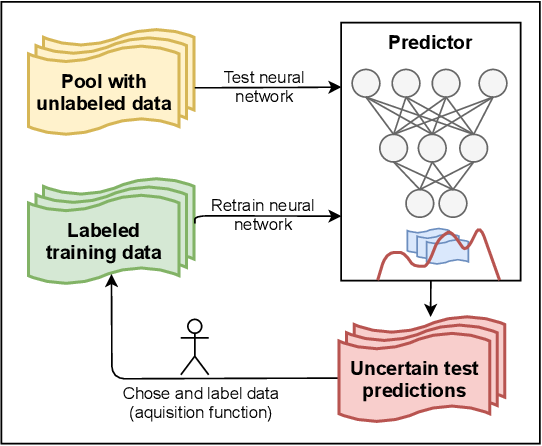 Figure 2 for A Survey of Uncertainty in Deep Neural Networks