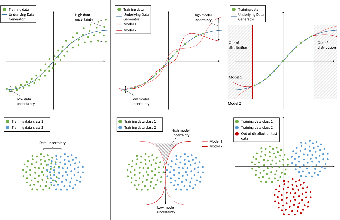 Figure 1 for A Survey of Uncertainty in Deep Neural Networks