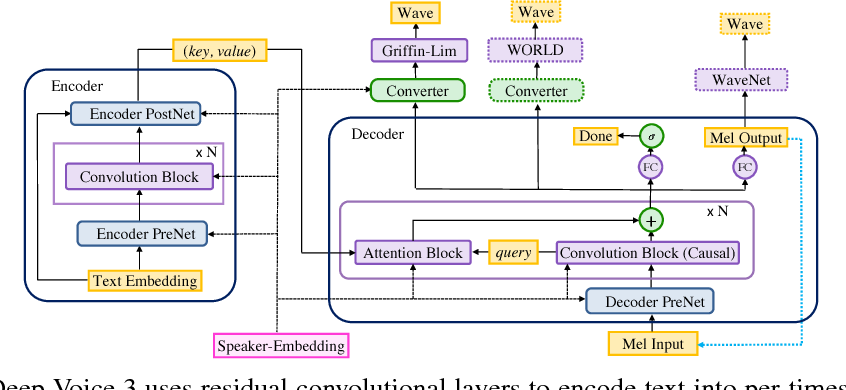 Figure 1 for Deep Voice 3: Scaling Text-to-Speech with Convolutional Sequence Learning