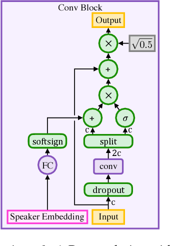 Figure 3 for Deep Voice 3: Scaling Text-to-Speech with Convolutional Sequence Learning