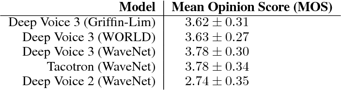 Figure 4 for Deep Voice 3: Scaling Text-to-Speech with Convolutional Sequence Learning