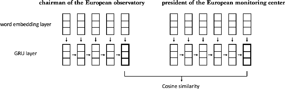 Figure 1 for Learning Phrase Embeddings from Paraphrases with GRUs