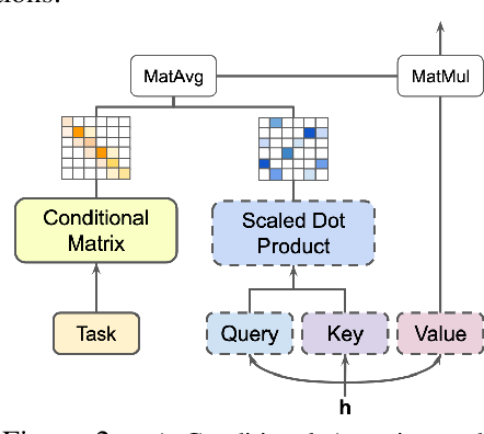 Figure 2 for Conditionally Adaptive Multi-Task Learning: Improving Transfer Learning in NLP Using Fewer Parameters & Less Data