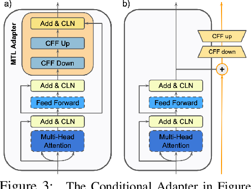 Figure 4 for Conditionally Adaptive Multi-Task Learning: Improving Transfer Learning in NLP Using Fewer Parameters & Less Data