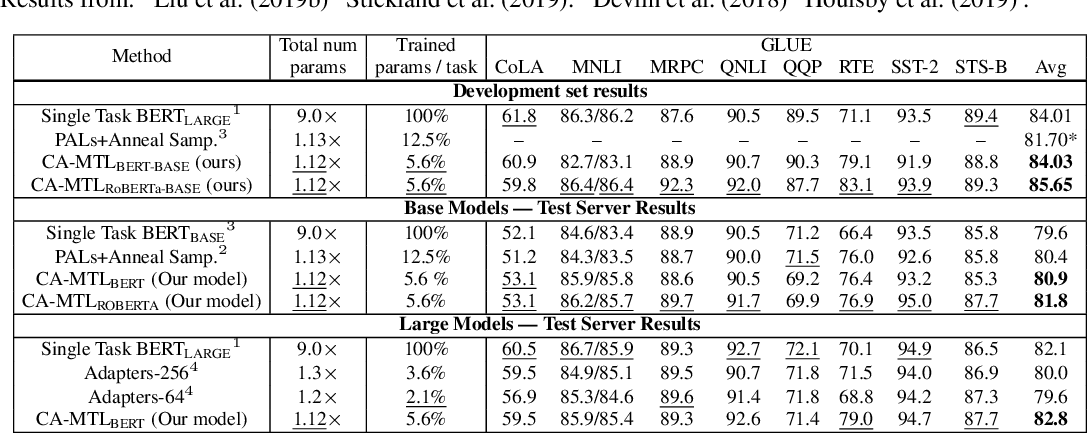 Figure 3 for Conditionally Adaptive Multi-Task Learning: Improving Transfer Learning in NLP Using Fewer Parameters & Less Data