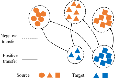 Figure 1 for Discriminative Clustering for Robust Unsupervised Domain Adaptation
