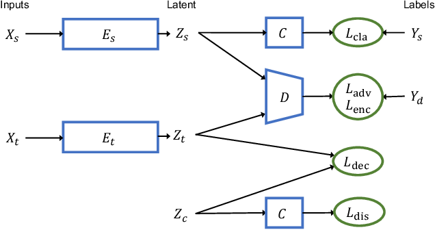 Figure 3 for Discriminative Clustering for Robust Unsupervised Domain Adaptation