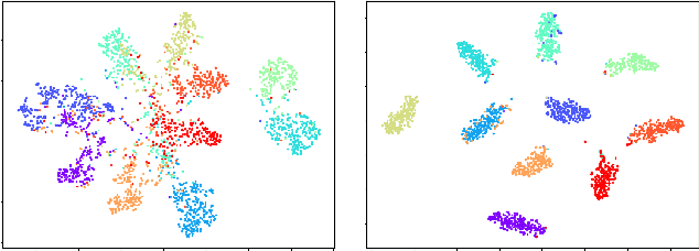 Figure 2 for Discriminative Clustering for Robust Unsupervised Domain Adaptation