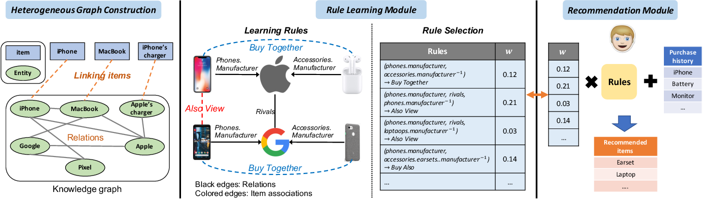 Figure 3 for Jointly Learning Explainable Rules for Recommendation with Knowledge Graph