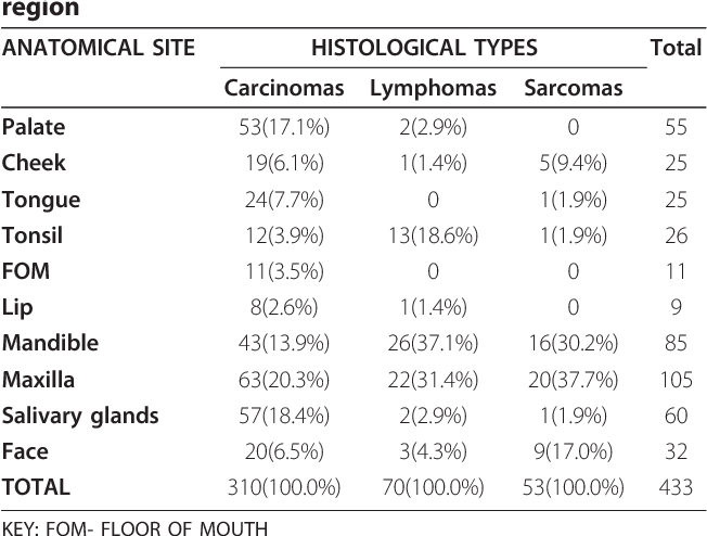 Table 6 Anatomical distribution of broad histological types of head and neck cancer within the maxillofacial region