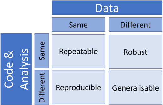 Figure 1 for Improving Reproducibility in Machine Learning Research (A Report from the NeurIPS 2019 Reproducibility Program)