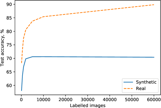 Figure 4 for Generating Higher-Fidelity Synthetic Datasets with Privacy Guarantees