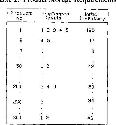 Table 2: Product Storage Requirements