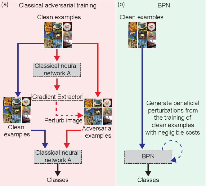 Figure 3 for Beneficial Perturbations Network for Defending Adversarial Examples