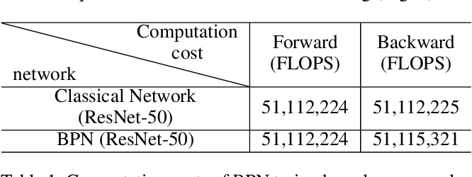 Figure 2 for Beneficial Perturbations Network for Defending Adversarial Examples