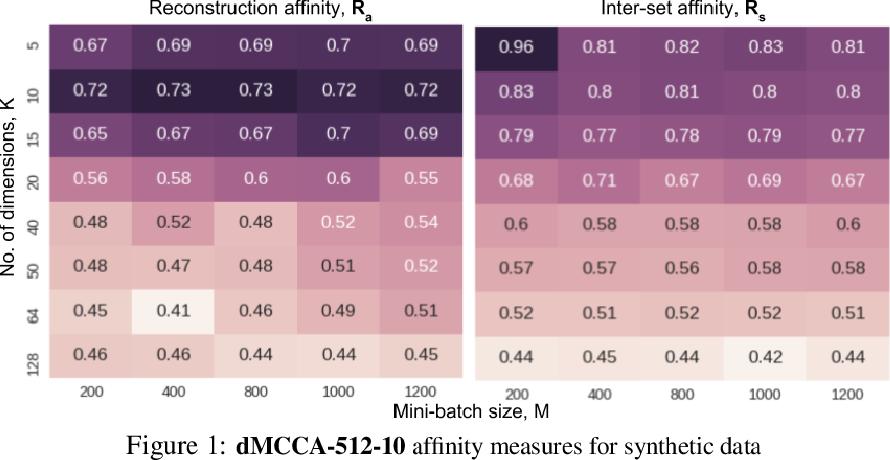 Figure 1 for Multimodal Representation Learning using Deep Multiset Canonical Correlation