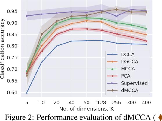 Figure 3 for Multimodal Representation Learning using Deep Multiset Canonical Correlation
