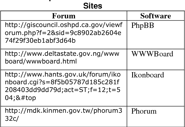 Table 2 from A Quantitative Study of Forum Spamming Using