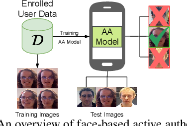 Figure 1 for Federated Learning-based Active Authentication on Mobile Devices