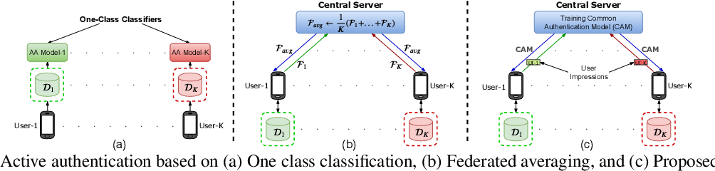 Figure 3 for Federated Learning-based Active Authentication on Mobile Devices