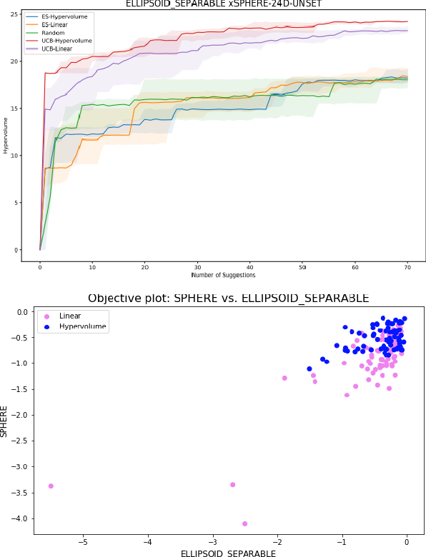 Figure 2 for Random Hypervolume Scalarizations for Provable Multi-Objective Black Box Optimization