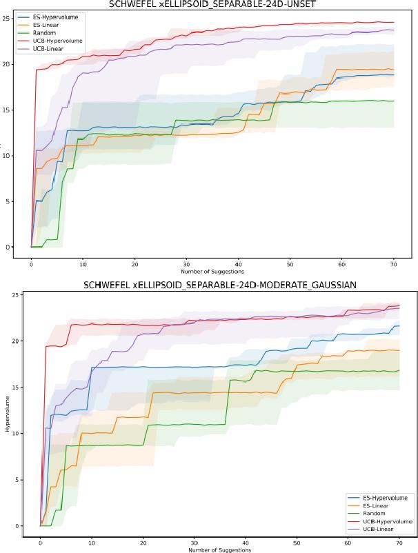 Figure 1 for Random Hypervolume Scalarizations for Provable Multi-Objective Black Box Optimization