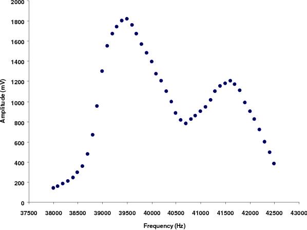 PDF] MODIFICATION OF RESONANCE CHARACTERISTICS OF ULTRASONIC