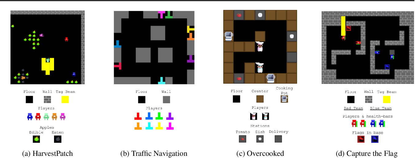 Figure 1 for Quantifying environment and population diversity in multi-agent reinforcement learning