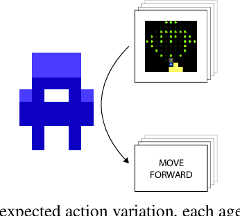 Figure 3 for Quantifying environment and population diversity in multi-agent reinforcement learning