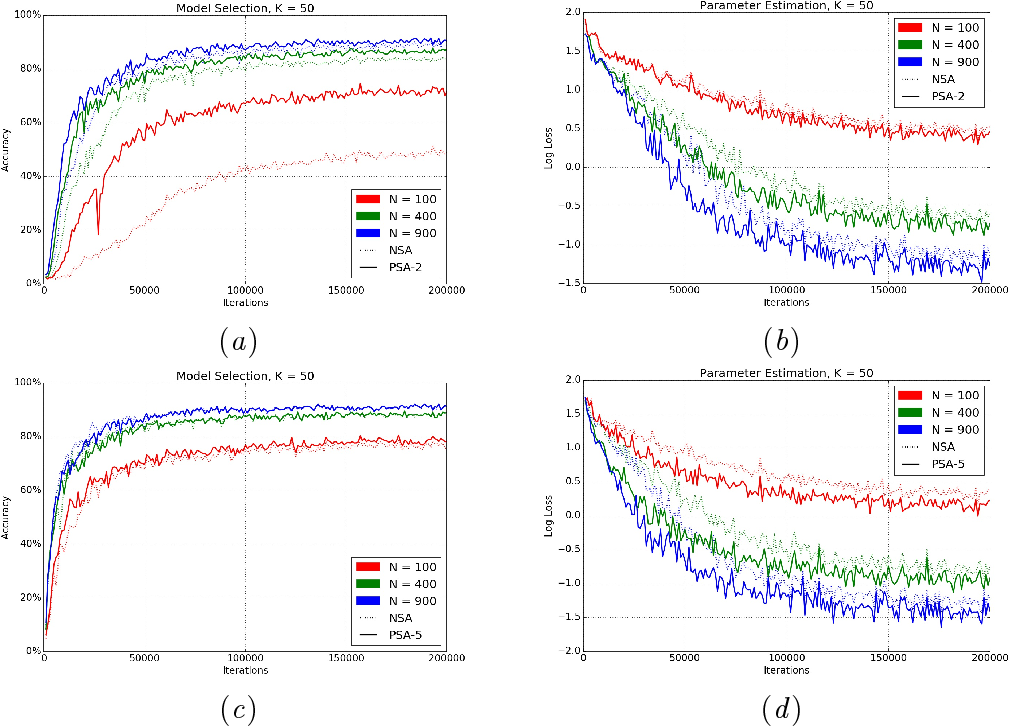 Figure 3 for Using Deep Neural Networks to Automate Large Scale Statistical Analysis for Big Data Applications