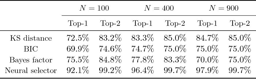 Figure 4 for Using Deep Neural Networks to Automate Large Scale Statistical Analysis for Big Data Applications