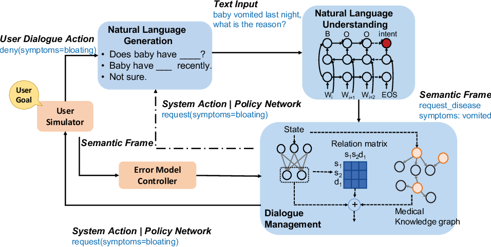Figure 2 for End-to-End Knowledge-Routed Relational Dialogue System for Automatic Diagnosis