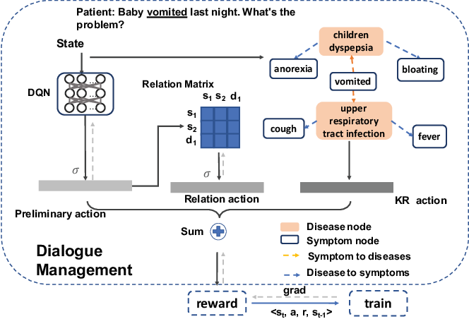 Figure 3 for End-to-End Knowledge-Routed Relational Dialogue System for Automatic Diagnosis