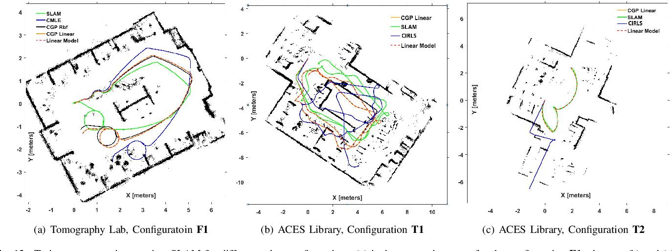 Figure 4 for A Generalized Framework for Autonomous Calibration of Wheeled Mobile Robots